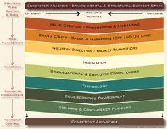 Method: Frameworks for Strategic Planning -  Overview