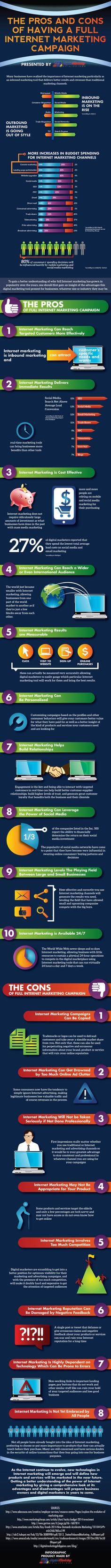 The Pros and Cons of Having A Full Internet Marketing Campaign (Infographic)