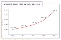 Worldwide income from streaming has seen a year-on-year increase of 60.4%, according to the IFPI document.