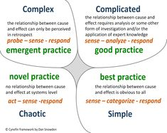 The Cynefin framework is a way of looking at community dynamics that has more recently been associated with Agile software development. Take a look at the Cynefin framework and you'll get an idea of an organization's four domains of work. Enterprise Content Management, Social Enterprise, Good Leadership Skills, Leadership Models, Design Thinking Workshop, Cause And Effect Relationship, Systems Thinking, Knowledge Management, Systems Engineering