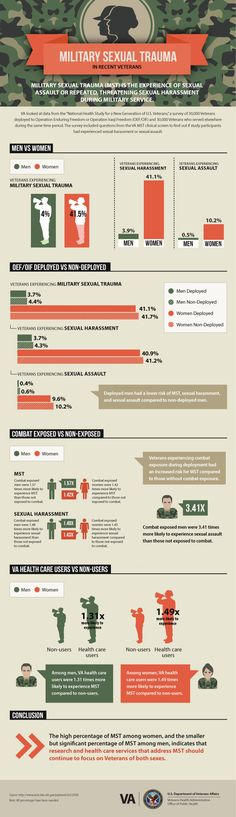 military sexual trauma infographic