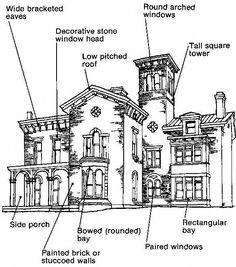 Italian Villa: 1850 To 1870 - City Planning & Buildings Renaissance Architecture, Victorian Architecture, Architecture Details, Architecture Tools, Home Design, Villa Design, Studio Apartment Layout, Tuscan Design, Tuscan Style