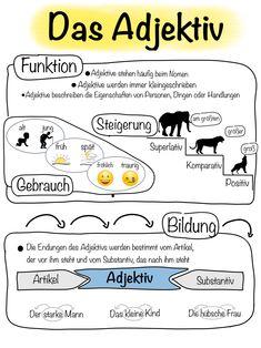 Learn German, Learn French, Learn English, German Grammar, German Words, Teaching French, Teaching Spanish, Deutsch Language, Germany Language