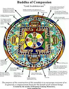 Tibetan buddhism ☸ sand mandala buddha of compassion Tibetan Mandala, Tibetan Art, Tibetan Buddhism, Mandalas Painting, Mandalas Drawing, Buddhist Symbols, Buddhist Art, Mandala Design, Mandala Art