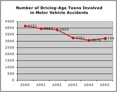 This is the number of teens involved in vehicle accidents each year.
