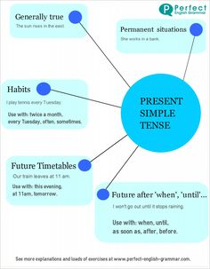 Educational infographic & data visualisation English Grammar Infographics Infographic Description English Grammar Infographics: present simple tense - Info Tenses Grammar, Teaching Grammar, Grammar And Vocabulary, English Vocabulary, Verbal Tenses, Grammar Lessons, English Tips, English Lessons, Learn English
