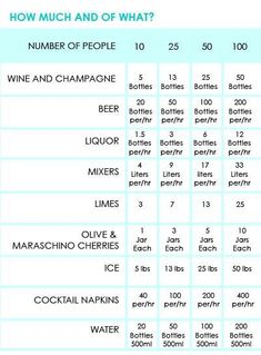 Guide on how to figure out how much alcohol to serve per person at an event