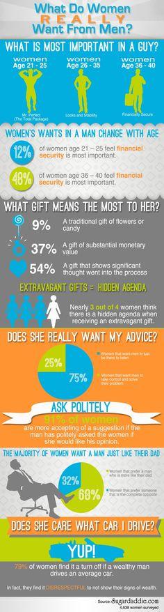 What Do Women Really Want From Men!? #Love #Women #Men #Infographics