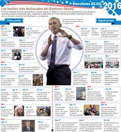 Los hechos más destacados del gobierno de Obama. Infografía 24 Horas