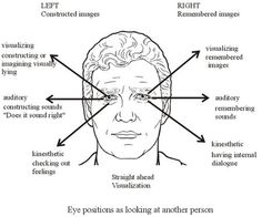 Body Language- Eye positions as looking at another person