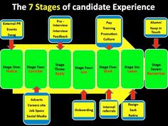 Candidate experience - 7 stages