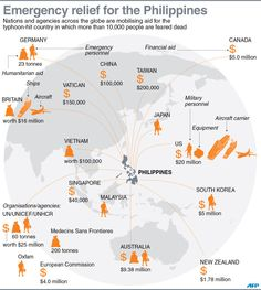 #INFOGRAPHIC Emergency aid, personnel and hardware pledged to typhoon-devastated Philippines #Haiyan #YolandaPH via AFP