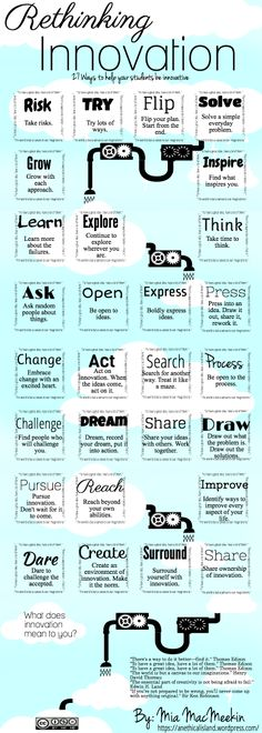 Educator Mia MacMeekin made this infographic about ways to inspire students to think more deeply about how innovation applies to them. It's a helpful way to Design Thinking, Creative Thinking, Social Design, Web Design, Graphic Design, Cultura Maker, Mundo Do Marketing, Webdesign Inspiration, Coaching