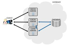 Each arrow signifies a connection and data flow between the different elements. In the case of the connection between login server and game server the data flow is one-way. Arrow, Connection, Patches, Games, Gaming, Toys, Arrows