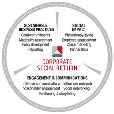 Do you agree that there are 3 spheres to Sustainability ...