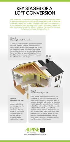 Key Stages Of A Loft Conversion | Planning a conversion | Steps of a conversion