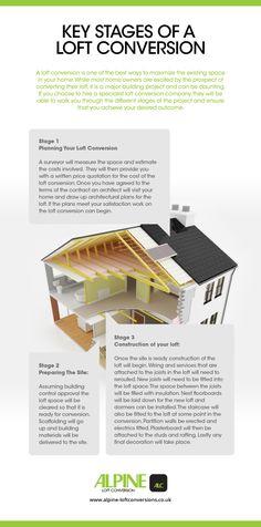 Important : Key Stages Of A Loft Conversion Loft Conversion Plans, Bungalow Conversion, Loft Conversion Bedroom, Loft Conversions, Attic Spaces, Attic Rooms, Loft Room, Bedroom Loft, Loft Plan