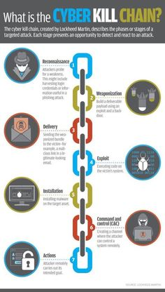 The cyber kill chain, created by Lockheed Martin, describes the phases or stages of a targeted cyber attack. Each stage shown presents a opportunity to react to the attack. Security Technology, Technology Hacks, Computer Security, Computer Technology, Computer Science, Home Security Systems, Business Technology, Security Hacking, Technology Apple