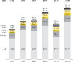 GLOBALIZING VENTURE CAPITAL - Global venture capital insights and trends report - EY - Global / Ernst & Young