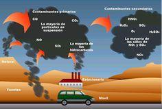 combustión de hidrocarburos
