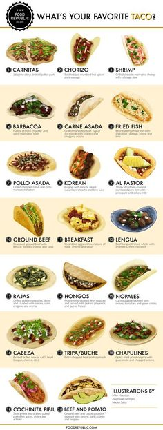 So many tacos, so little time. We've asked our resident artists to illustrate 20 of the most classic tacos for your reading and salivating pleasure. I Love Food, Good Food, Yummy Food, Mexican Dishes, Mexican Food Recipes, Ground Beef Breakfast, Cuisine Diverse, Comida Latina, Cooking Recipes