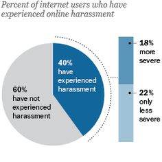 40% of internet users have personally experienced online harassment, from the mild to the severe; 73% have witnessed it happen to others.
