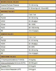 Normal Lab Values Nursing Chart Image Search Results  GoodKnow