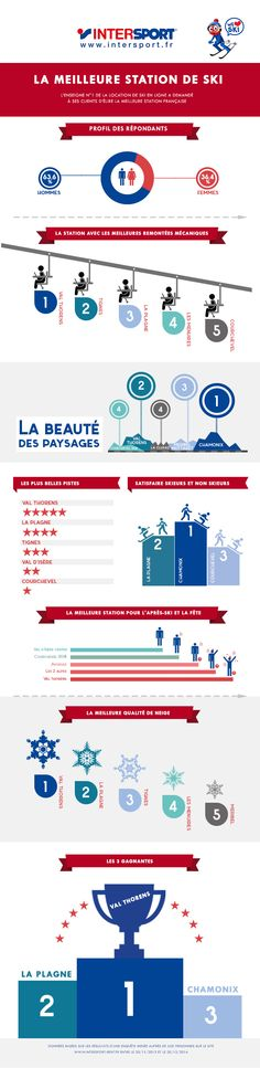 Infographie : La meilleure station de ski en France - http://weloveski.intersport-rent.fr/meilleure-station-ski-france/
