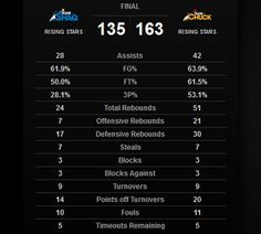 Team SHAQ 135-163 Team CHUCK 2013 Game Stats