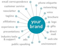 My branding blog, not my image, but my blog explains what this is an image of. #Touchpoints