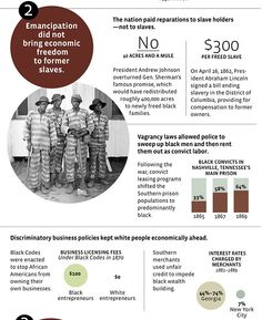 (3 of 5) Just the Facts: A Nation Built on the Back of Slavery and Racism  Emancipation did not bring economic freedom to former slaves.  The nation paid reparations to slave holders--not to slaves.  Vagrancy laws allowed police to sweep up black men and then rent them out as convict labor.   Discriminatory business policies kept white people economically ahead.  Source: YES! Magazine