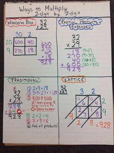 Ways to multiply: by school - math anchor ch Math Charts, Math Anchor Charts, Math Strategies, Math Resources, Math Activities, Math Multiplication, Maths, Fifth Grade Math, Math Intervention