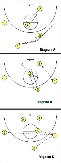 Basketball Play: Ohio - Coach's Clipboard #Basketball Coaching