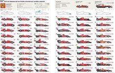 Ferrari F1 - Chart