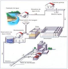 Estação de tratamento - ESTAÇÃO DE TRATAMENTO