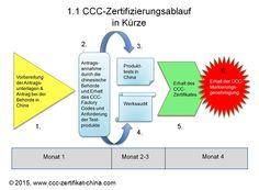CCC-Zertifikat-China.com: Ihre unabhängige Wissensbasis zur CCC Zertifizierung. Sparen Sie Tausende Euro Beraterkosten mit unserem vollständigen Leitfaden zur CCC Zertifizierung für China. http://www.CCC-Zertifikat-China.com: Setzen Sie auf Erfahrung, Zuverlässigkeit, Qualität und Transparenz. Jetzt schneller & günstiger CCC Zertifizierung erhalten: Bei CCC-Zertifikat-China.com- Ihr CCC in guten Händen.