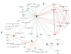 The Business Social Graph - CB Insights