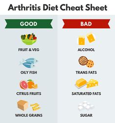 Arthritis Diet - What To Eat And Avoid - Healthy Life