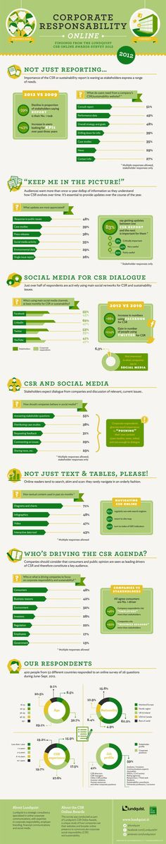 CSR infographic from Lundquist, a strategic consultancy specialized in online corporate communications. Green Marketing, Social Media Marketing, Digital Marketing, Corporate Communication, Corporate Social Responsibility, Communication Design, Business Ethics, Employee Engagement, Sustainable Development