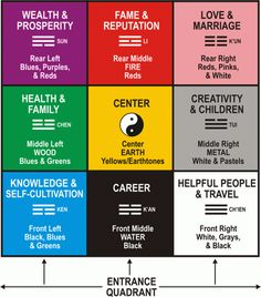 Feng Shui your Wealth Corner for Financial Peace of Mind – THE PROSPERITY PROJECT Feng Shui Wealth Corner, Feng Shui Tips For Wealth, How To Feng Shui Your Home, Magic Squares, Wealth Affirmations, Financial Peace, Extreme Couponing, Health Center, Frugal Tips