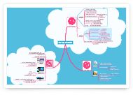A #MindMeister mind map about the advantages and obstacles of online mind mapping.