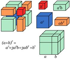 cub d'una suma - Cerca amb Google