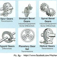 Steampunk fans, know your gears before putting one on your clothes. People are industrial equipment, not transmissions so don't wear spur gears. Mechanical Gears, Mechanical Design, Mechanical Engineering, Electrical Engineering, Power Engineering, Motor Dc, Velo Design, Planetary Gear, 3d Cnc