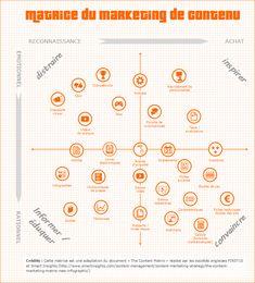 Une matrice très instructive expliquant le marketing de contenu sur internet