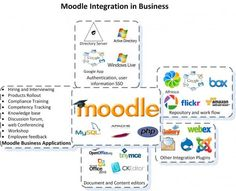 Moodle for business?