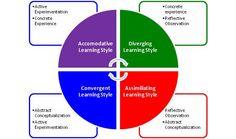 Kolb adult learning styles  Google Image Result for http://effective.leadershipdevelopment.edu.au/wp-content/uploads/david-kolb-learning-styles-lsi.jpg