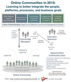 Online communities learn new practices, report higher ROI Social Business, Business Goals, Best Workplace, Creative Communications, Challenges And Opportunities, Community Manager, Customer Experience, Design Thinking, Embedded Image Permalink