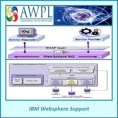 IBM Software Support - We have strongest partnership with IBM FileNet to build the content infrastructure. We are also experts in following services IBM BPM Support, IBM Websphere Support, IBM Software implementation, IBM FileNet Implementation and Support. http://www.awpl.co/ibm-filenet-software-support.html