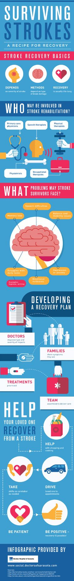 Surviving Strokes: A Recipe for Recovery --shared by BrittSE on Jul 11, 2014