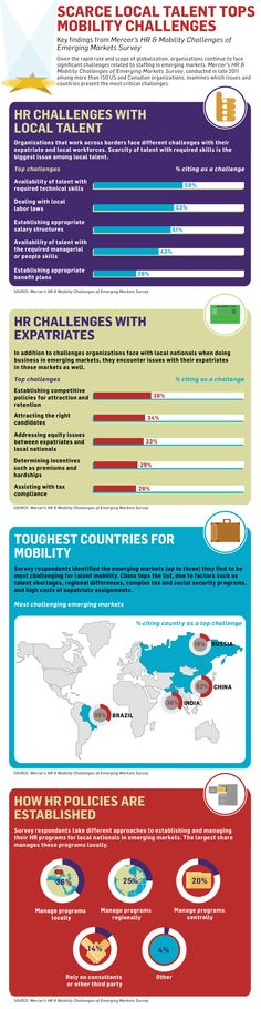 Scarce local talent tops mobility challenges